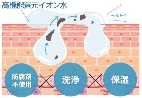 高機能還元イオン水