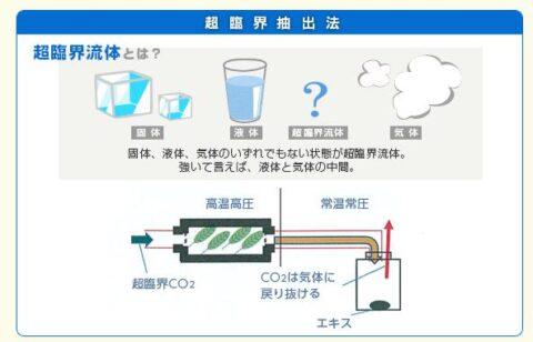 超臨界二酸化炭素抽出法
