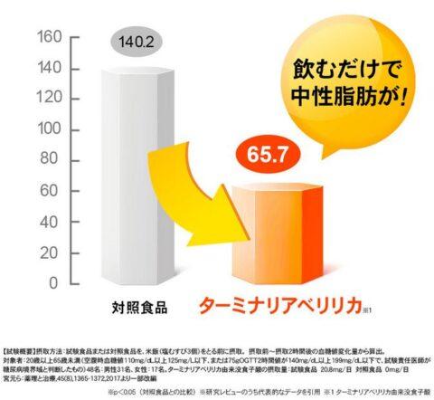 食後中性脂肪上昇抑制