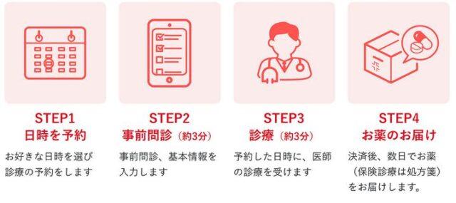 クリニックフォア ピル オンライン診療 利用の流れ