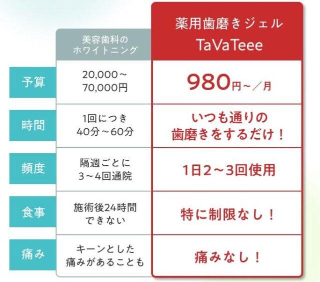 タヴァティー TaVaTeee 販売店 価格 最安値