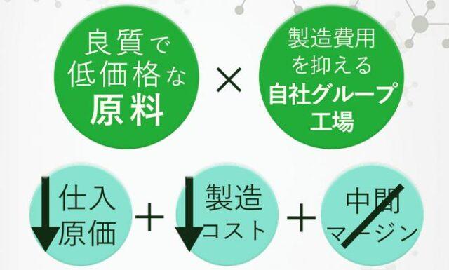 FIRST SELECT NMN ファーストセレクトNMN 販売店 価格 最安値