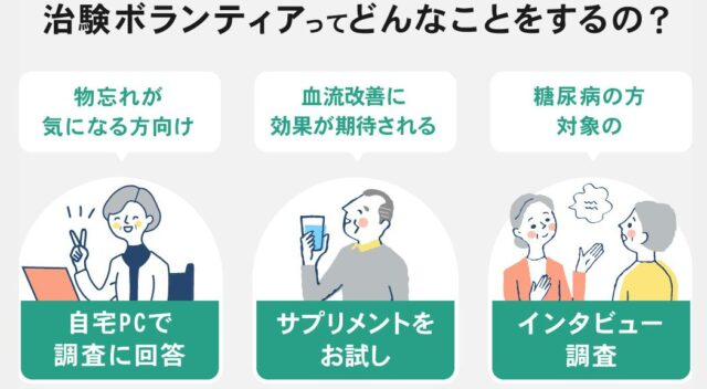 生活向上web 高齢者 治験 特徴
